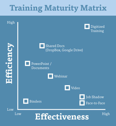 The-Training-Maturity-Matrix