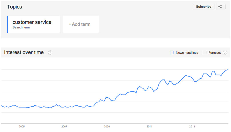Customer Service Google Trends
