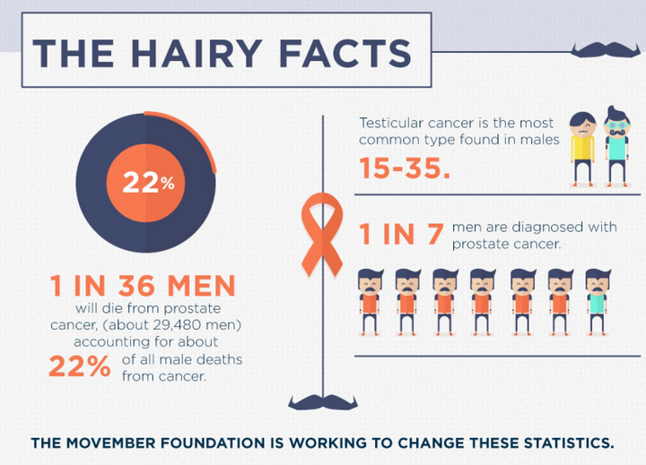 hairy facts
