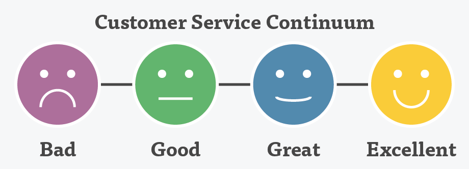 Definition of customer relations