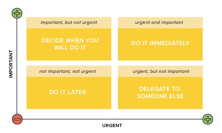 eisenhower matrix of urgent vs. important