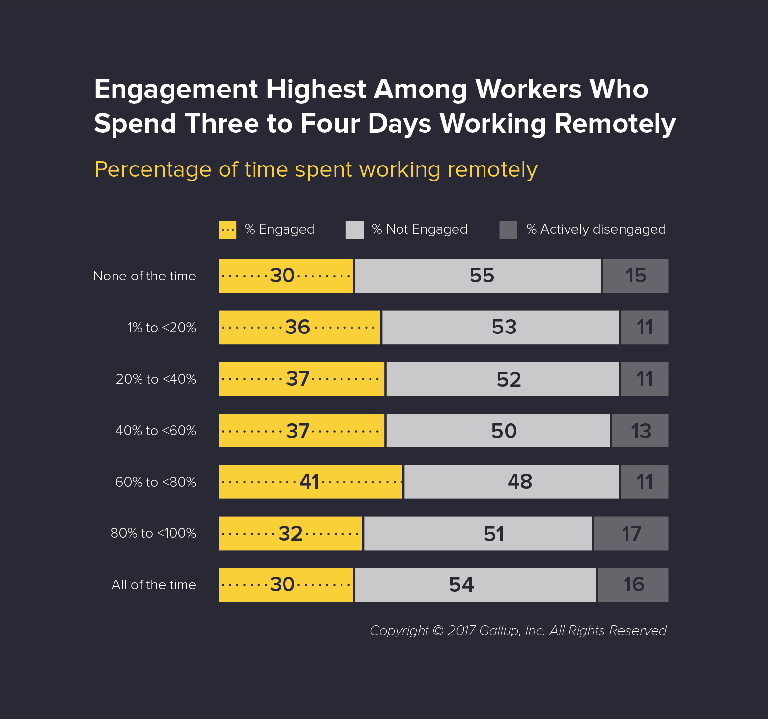 Remote Workers are More Engaged in Their Jobs