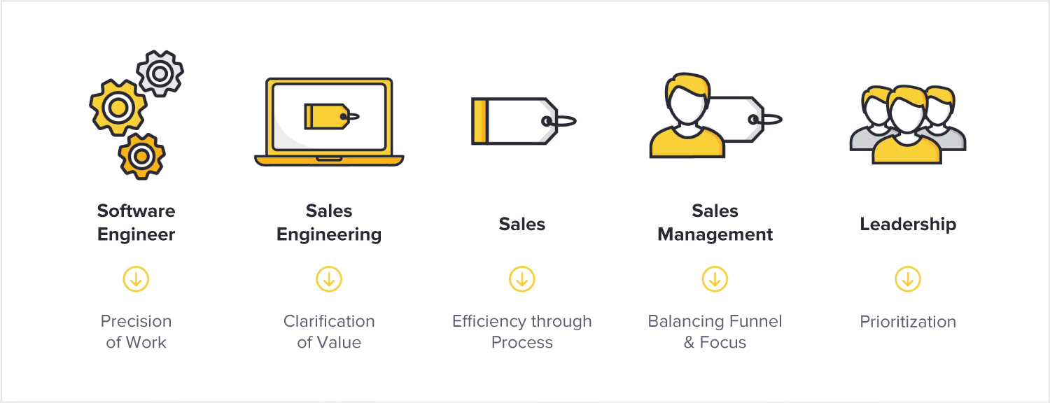 5 lessons career sales