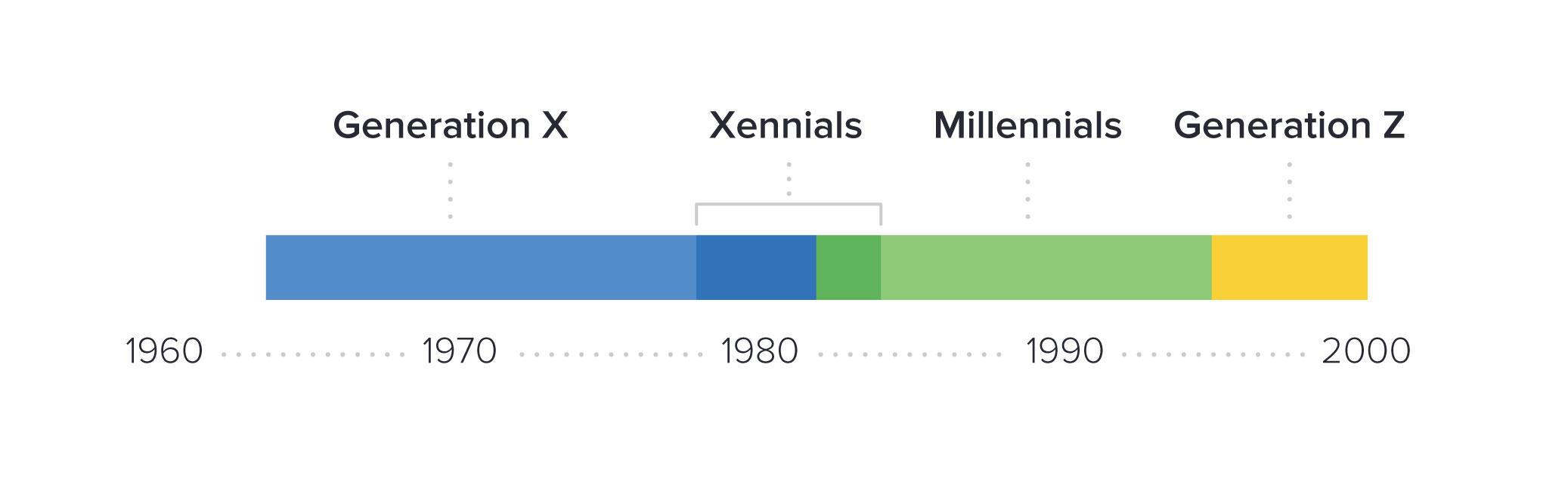 Millennial Sales Team Graphic